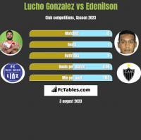 Lucho Gonzalez vs Edenilson h2h player stats