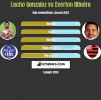 Lucho Gonzalez vs Everton Ribeiro h2h player stats