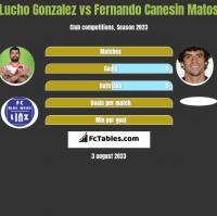 Lucho Gonzalez vs Fernando Canesin Matos h2h player stats