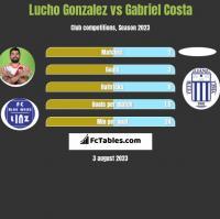 Lucho Gonzalez vs Gabriel Costa h2h player stats