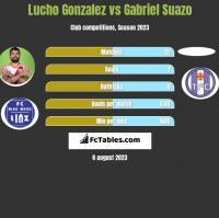 Lucho Gonzalez vs Gabriel Suazo h2h player stats