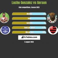 Lucho Gonzalez vs Gerson h2h player stats