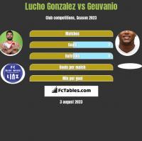 Lucho Gonzalez vs Geuvanio h2h player stats