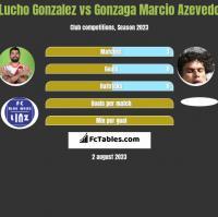 Lucho Gonzalez vs Azevedo h2h player stats