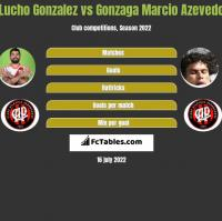 Lucho Gonzalez vs Gonzaga Marcio Azevedo h2h player stats