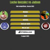 Lucho Gonzalez vs Jadson h2h player stats