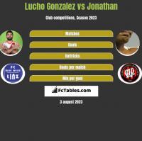 Lucho Gonzalez vs Jonathan h2h player stats