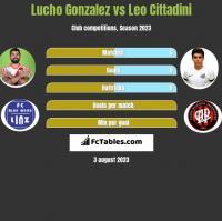 Lucho Gonzalez vs Leo Cittadini h2h player stats