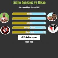 Lucho Gonzalez vs Nikao h2h player stats
