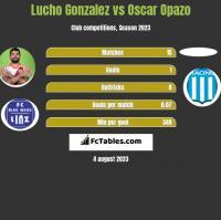 Lucho Gonzalez vs Oscar Opazo h2h player stats