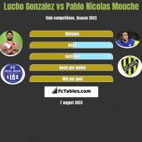 Lucho Gonzalez vs Pablo Nicolas Mouche h2h player stats