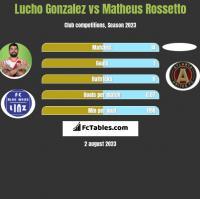 Lucho Gonzalez vs Matheus Rossetto h2h player stats