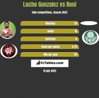 Lucho Gonzalez vs Roni h2h player stats
