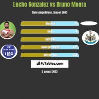 Lucho Gonzalez vs Bruno Moura h2h player stats