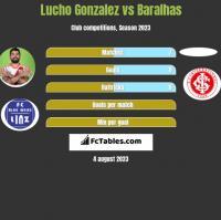 Lucho Gonzalez vs Baralhas h2h player stats