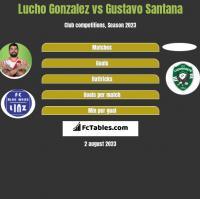 Lucho Gonzalez vs Gustavo Santana h2h player stats