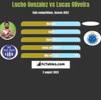 Lucho Gonzalez vs Lucas Oliveira h2h player stats