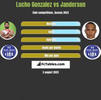 Lucho Gonzalez vs Janderson h2h player stats