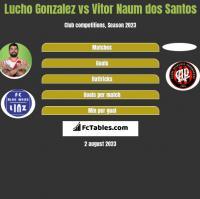 Lucho Gonzalez vs Vitor Naum dos Santos h2h player stats