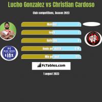 Lucho Gonzalez vs Christian Cardoso h2h player stats