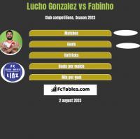 Lucho Gonzalez vs Fabinho h2h player stats