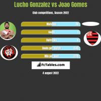 Lucho Gonzalez vs Joao Gomes h2h player stats