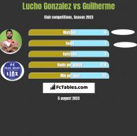 Lucho Gonzalez vs Guilherme h2h player stats