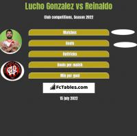 Lucho Gonzalez vs Reinaldo h2h player stats