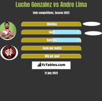 Lucho Gonzalez vs Andre Lima h2h player stats