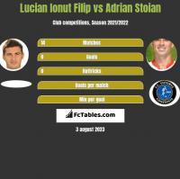 Lucian Ionut Filip vs Adrian Stoian h2h player stats