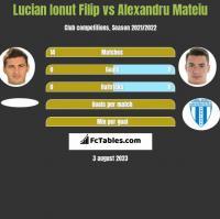 Lucian Ionut Filip vs Alexandru Mateiu h2h player stats