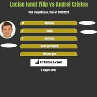 Lucian Ionut Filip vs Andrei Cristea h2h player stats