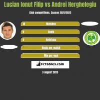 Lucian Ionut Filip vs Andrei Herghelegiu h2h player stats