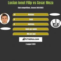 Lucian Ionut Filip vs Cesar Meza h2h player stats