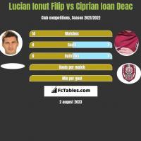 Lucian Ionut Filip vs Ciprian Ioan Deac h2h player stats