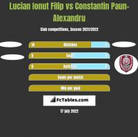 Lucian Ionut Filip vs Constantin Paun-Alexandru h2h player stats