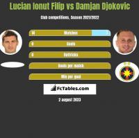 Lucian Ionut Filip vs Damjan Djokovic h2h player stats