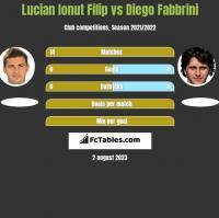 Lucian Ionut Filip vs Diego Fabbrini h2h player stats