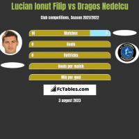 Lucian Ionut Filip vs Dragos Nedelcu h2h player stats