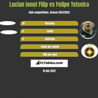 Lucian Ionut Filip vs Felipe Teixeira h2h player stats
