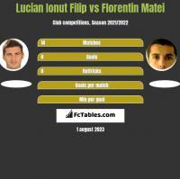 Lucian Ionut Filip vs Florentin Matei h2h player stats