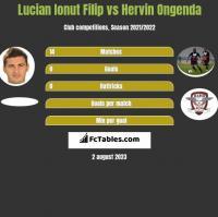 Lucian Ionut Filip vs Hervin Ongenda h2h player stats