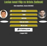 Lucian Ionut Filip vs Hristo Zlatinski h2h player stats