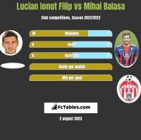 Lucian Ionut Filip vs Mihai Balasa h2h player stats