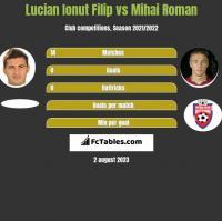 Lucian Ionut Filip vs Mihai Roman h2h player stats