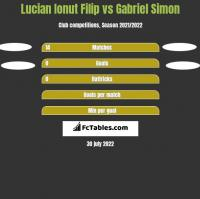Lucian Ionut Filip vs Gabriel Simon h2h player stats