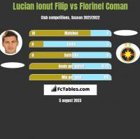 Lucian Ionut Filip vs Florinel Coman h2h player stats