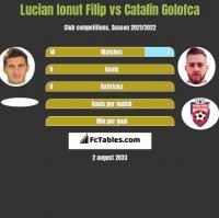 Lucian Ionut Filip vs Catalin Golofca h2h player stats