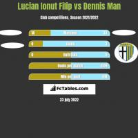 Lucian Ionut Filip vs Dennis Man h2h player stats