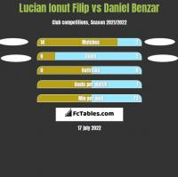 Lucian Ionut Filip vs Daniel Benzar h2h player stats